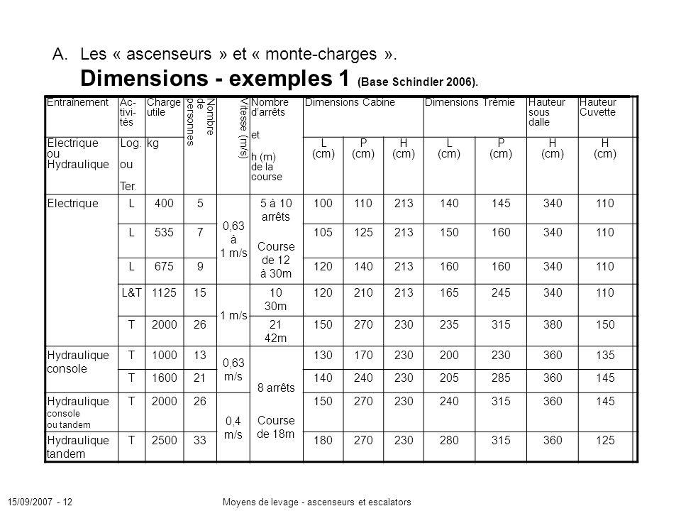 15/09/2007 - 12Moyens de levage - ascenseurs et escalators A.Les « ascenseurs » et « monte-charges ».