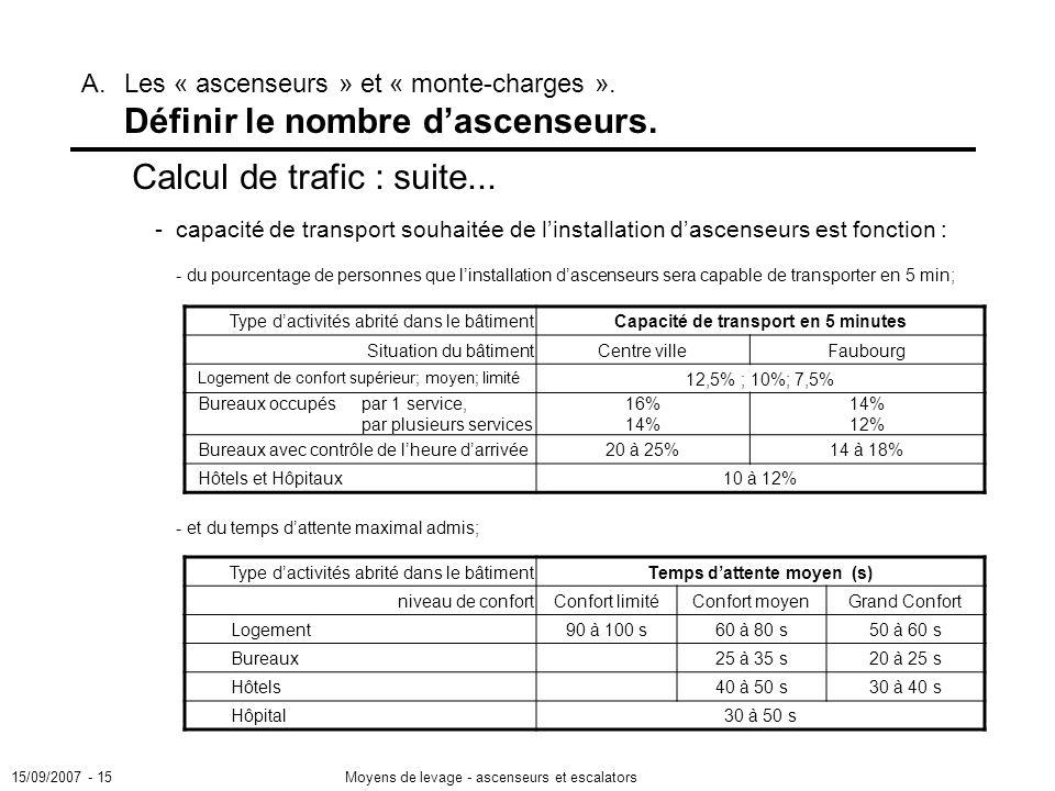 15/09/2007 - 15Moyens de levage - ascenseurs et escalators A.Les « ascenseurs » et « monte-charges ».