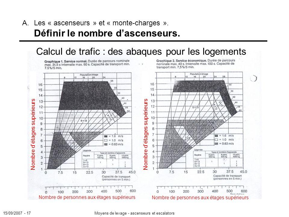 15/09/2007 - 17Moyens de levage - ascenseurs et escalators A.Les « ascenseurs » et « monte-charges ».
