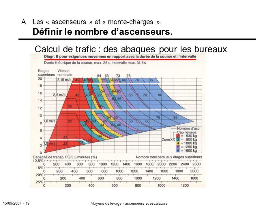 15/09/2007 - 19Moyens de levage - ascenseurs et escalators A.Les « ascenseurs » et « monte-charges ».