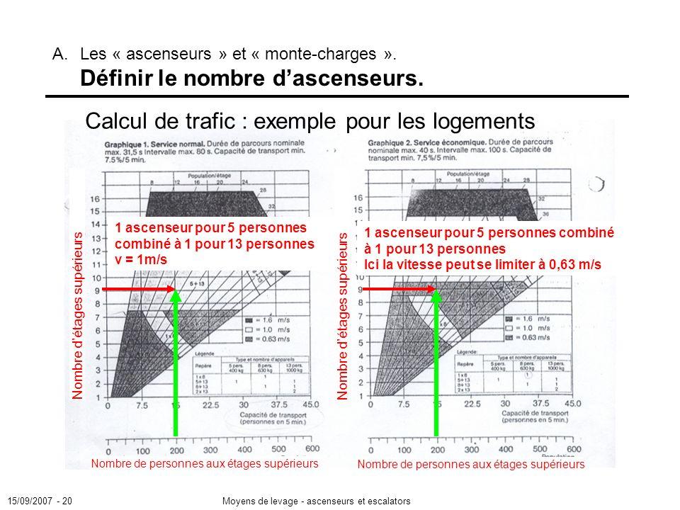 15/09/2007 - 20Moyens de levage - ascenseurs et escalators A.Les « ascenseurs » et « monte-charges ».