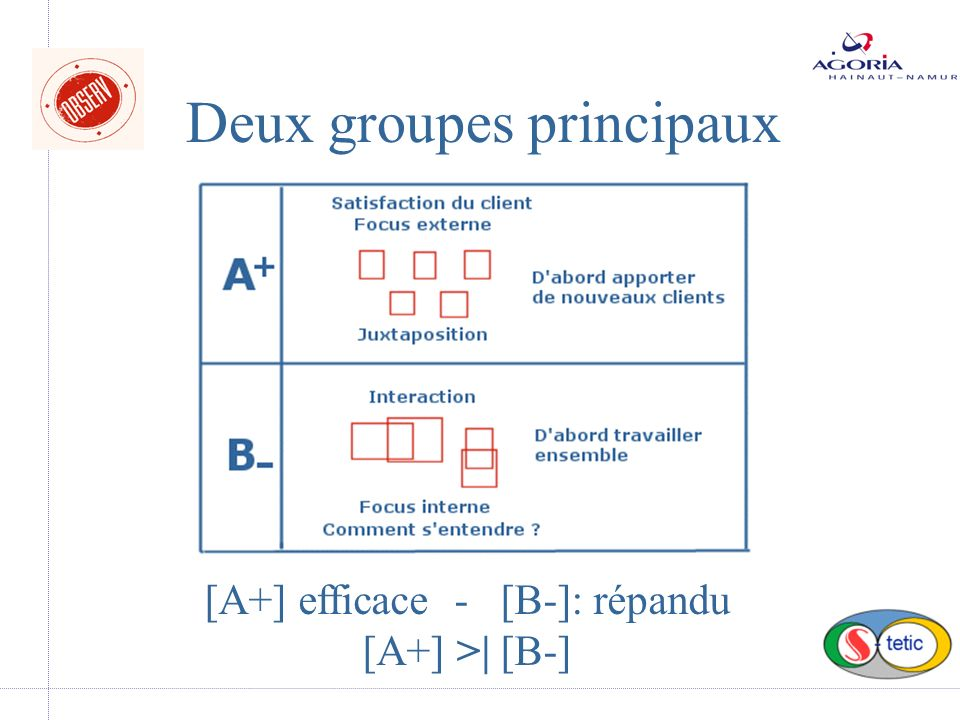 Deux groupes principaux [A+] efficace - [B-]: répandu [A+] >| [B-]