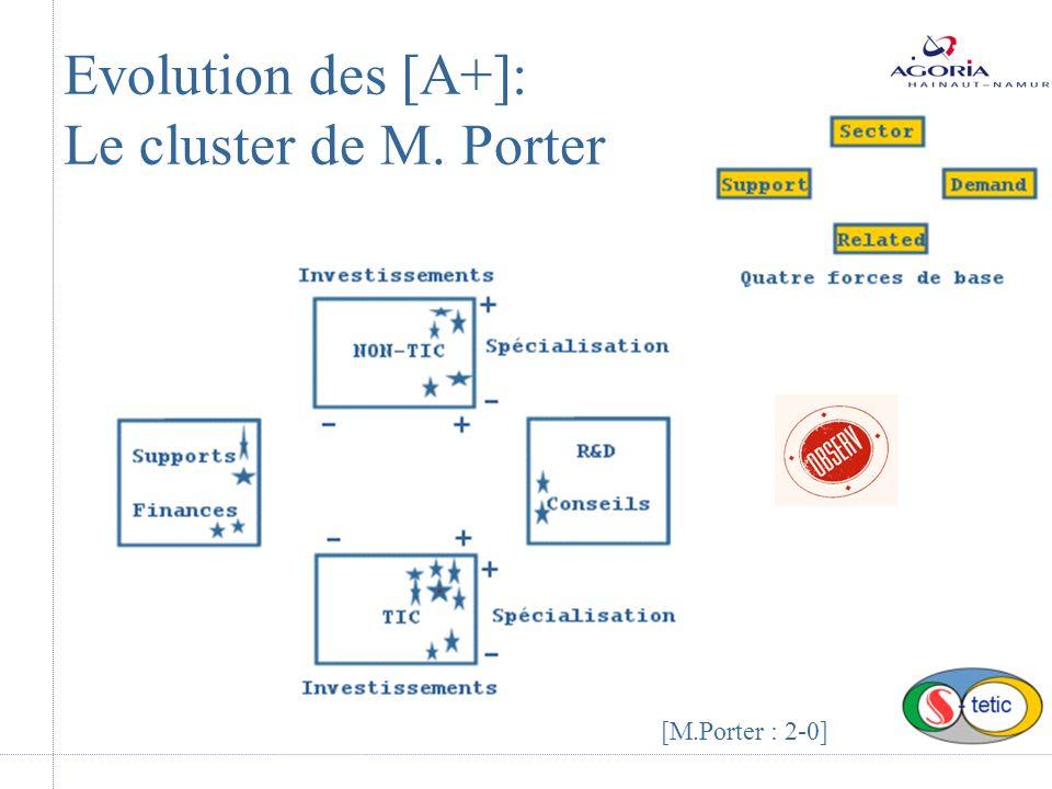 Evolution des [A+]: Le cluster de M. Porter [M.Porter : 2-0]