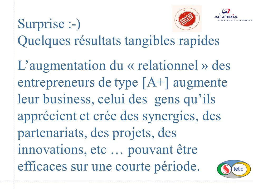 Surprise :-) Quelques résultats tangibles rapides Laugmentation du « relationnel » des entrepreneurs de type [A+] augmente leur business, celui des gens quils apprécient et crée des synergies, des partenariats, des projets, des innovations, etc … pouvant être efficaces sur une courte période.