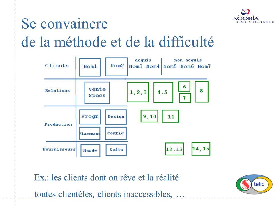 Se convaincre de la méthode et de la difficulté Ex.: les clients dont on rêve et la réalité: toutes clientèles, clients inaccessibles, …