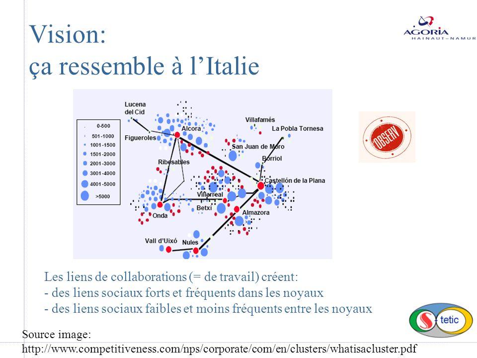 Vision: ça ressemble à lItalie Les liens de collaborations (= de travail) créent: - des liens sociaux forts et fréquents dans les noyaux - des liens sociaux faibles et moins fréquents entre les noyaux Source image: http://www.competitiveness.com/nps/corporate/com/en/clusters/whatisacluster.pdf