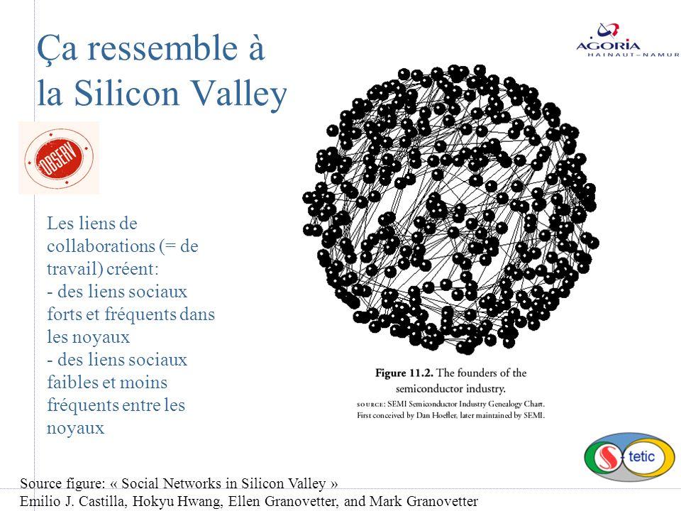 Ça ressemble à la Silicon Valley Les liens de collaborations (= de travail) créent: - des liens sociaux forts et fréquents dans les noyaux - des liens sociaux faibles et moins fréquents entre les noyaux Source figure: « Social Networks in Silicon Valley » Emilio J.
