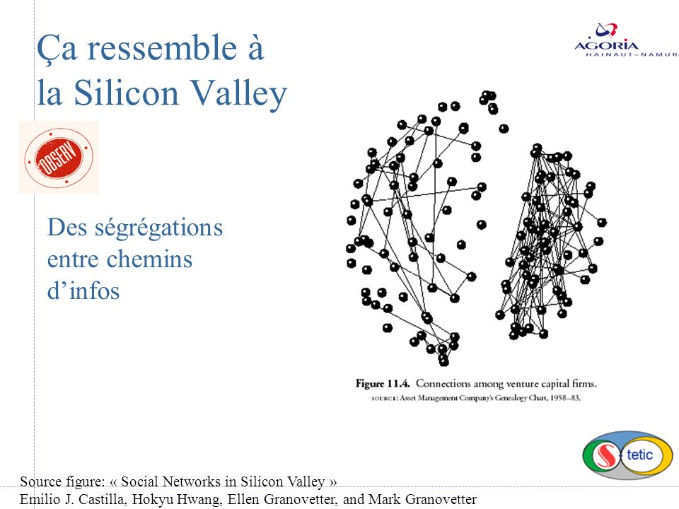 Ça ressemble à la Silicon Valley Des ségrégations entre chemins dinfos Source figure: « Social Networks in Silicon Valley » Emilio J. Castilla, Hokyu