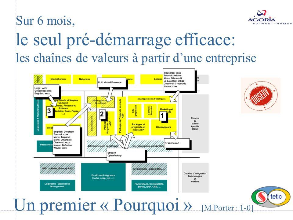 Un premier « Pourquoi » [M.Porter : 1-0] Sur 6 mois, le seul pré-démarrage efficace: les chaînes de valeurs à partir dune entreprise