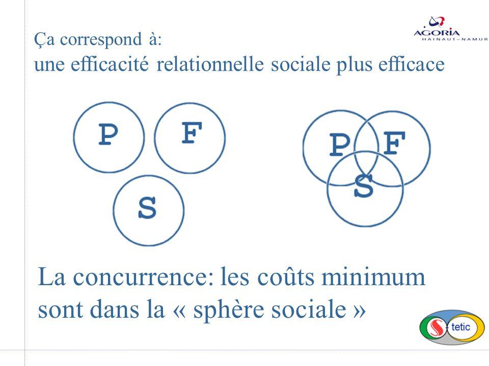 La concurrence: les coûts minimum sont dans la « sphère sociale » Ça correspond à: une efficacité relationnelle sociale plus efficace