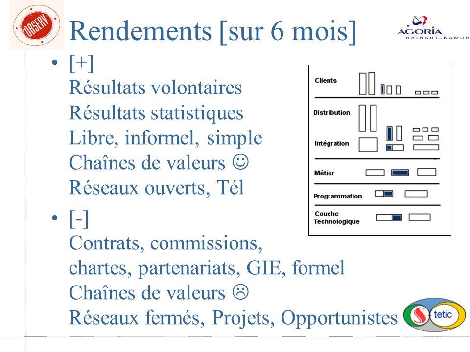 Rendements [sur 6 mois] [+] Résultats volontaires Résultats statistiques Libre, informel, simple Chaînes de valeurs Réseaux ouverts, Tél [-] Contrats, commissions, chartes, partenariats, GIE, formel Chaînes de valeurs Réseaux fermés, Projets, Opportunistes