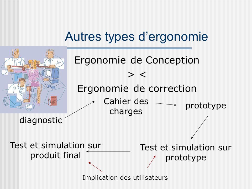 Autres types dergonomie Ergonomie de Conception > < Ergonomie de correction diagnostic Cahier des charges Test et simulation sur prototype prototype T