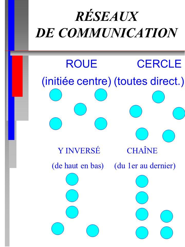 RÉSEAUX DE COMMUNICATION ROUE CERCLE (initiée centre) (toutes direct.) Y INVERSÉ CHAÎNE (de haut en bas) (du 1er au dernier)