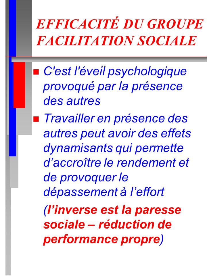 EFFICACITÉ DU GROUPE FACILITATION SOCIALE n C'est l'éveil psychologique provoqué par la présence des autres n Travailler en présence des autres peut a