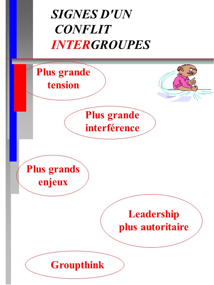 SIGNES D UN CONFLIT INTERGROUPES Plus grande tension Plus grande interférence Plus grands enjeux Leadership plus autoritaire Groupthink