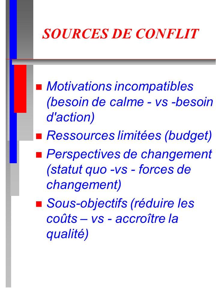 SOURCES DE CONFLIT n Motivations incompatibles (besoin de calme - vs -besoin d'action) n Ressources limitées (budget) n Perspectives de changement (st