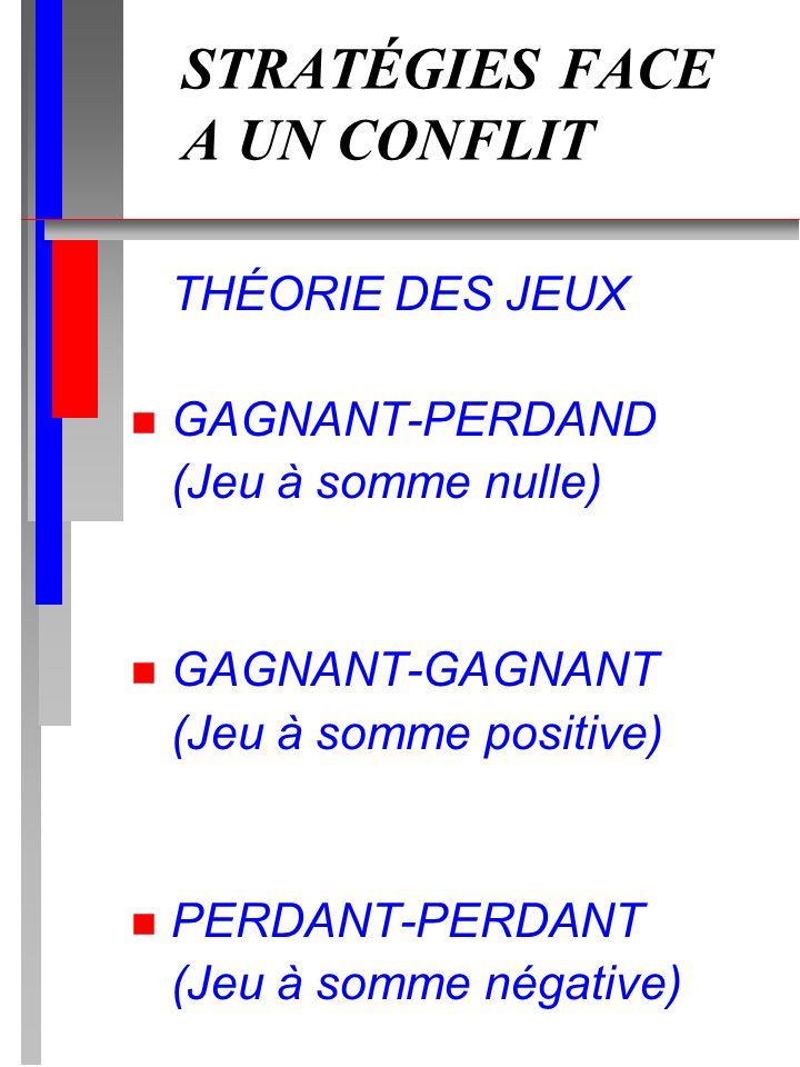 STRATÉGIES FACE A UN CONFLIT THÉORIE DES JEUX n GAGNANT-PERDAND (Jeu à somme nulle) n GAGNANT-GAGNANT (Jeu à somme positive) n PERDANT-PERDANT (Jeu à