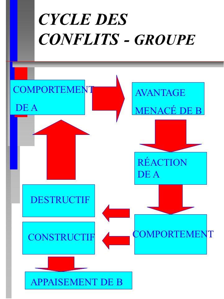 CYCLE DES CONFLITS - GROUPE COMPORTEMENT DE A CONSTRUCTIF COMPORTEMENT RÉACTION DE A AVANTAGE MENACÉ DE B DESTRUCTIF APPAISEMENT DE B