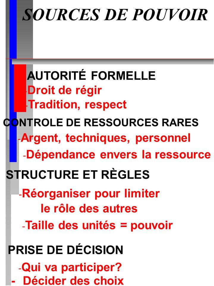 SOURCES DE POUVOIR AUTORITÉ FORMELLE - Droit de régir - Tradition, respect CONTROLE DE RESSOURCES RARES - Argent, techniques, personnel - Dépendance e