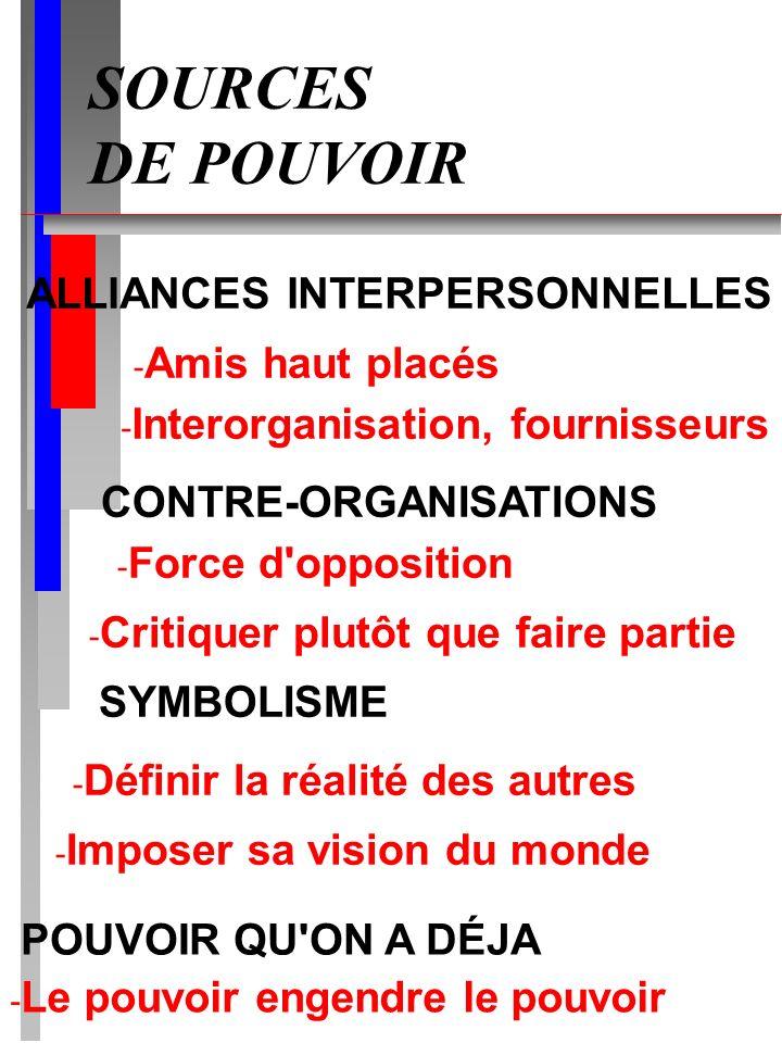 SOURCES DE POUVOIR ALLIANCES INTERPERSONNELLES - Amis haut placés - Interorganisation, fournisseurs CONTRE-ORGANISATIONS - Force d'opposition - Critiq