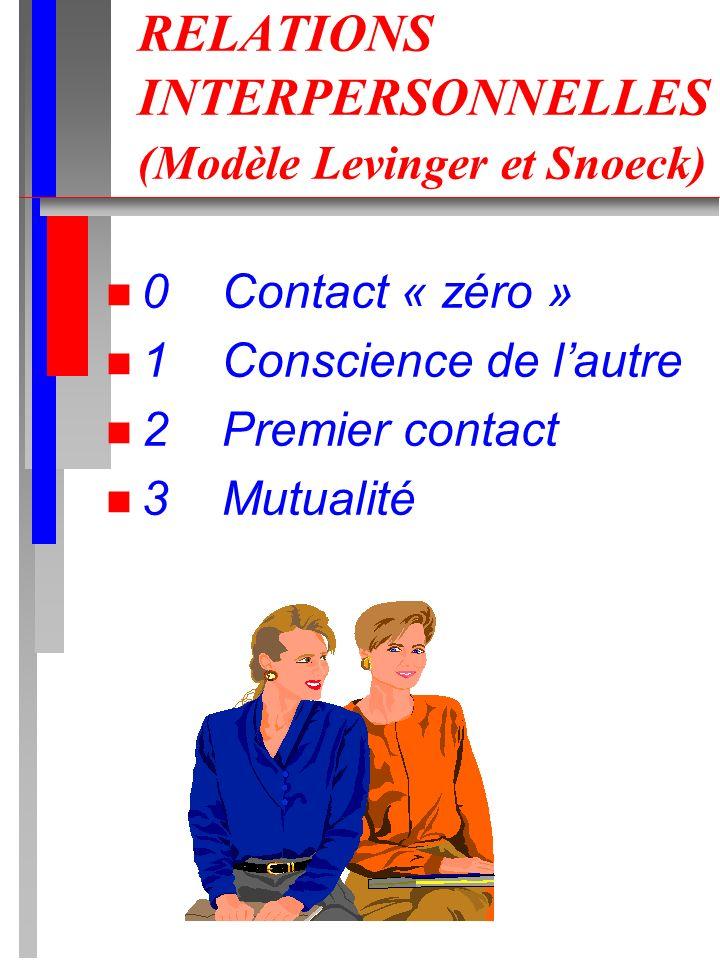 RELATIONS INTERPERSONNELLES (Modèle Levinger et Snoeck) n 0 Contact « zéro » n 1 Conscience de lautre n 2 Premier contact n 3 Mutualité