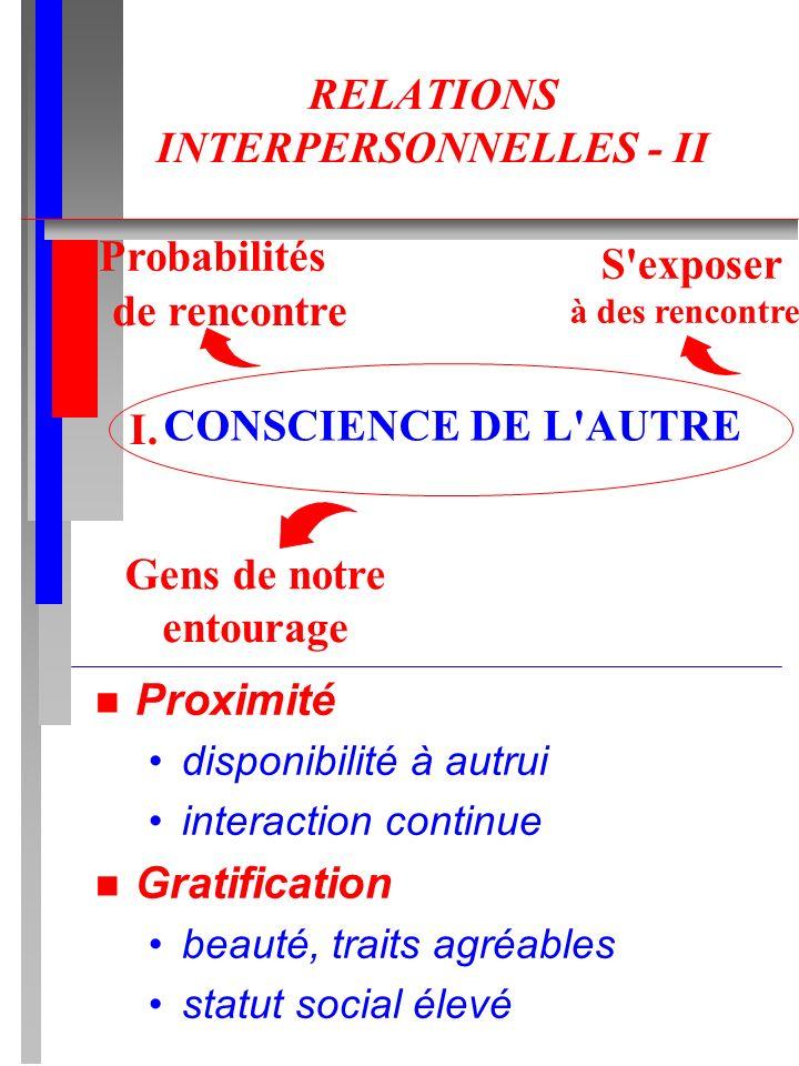 RELATIONS INTERPERSONNELLES - II n Proximité disponibilité à autrui interaction continue n Gratification beauté, traits agréables statut social élevé