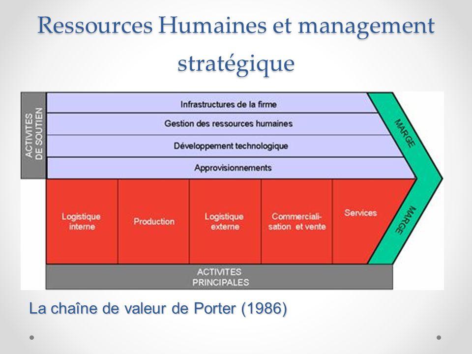 Ressources Humaines et management stratégique La chaîne de valeur de Porter (1986)