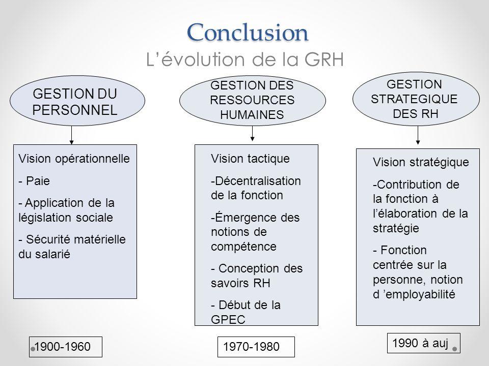 Conclusion Lévolution de la GRH GESTION STRATEGIQUE DES RH GESTION DU PERSONNEL GESTION DES RESSOURCES HUMAINES Vision opérationnelle - Paie - Applica