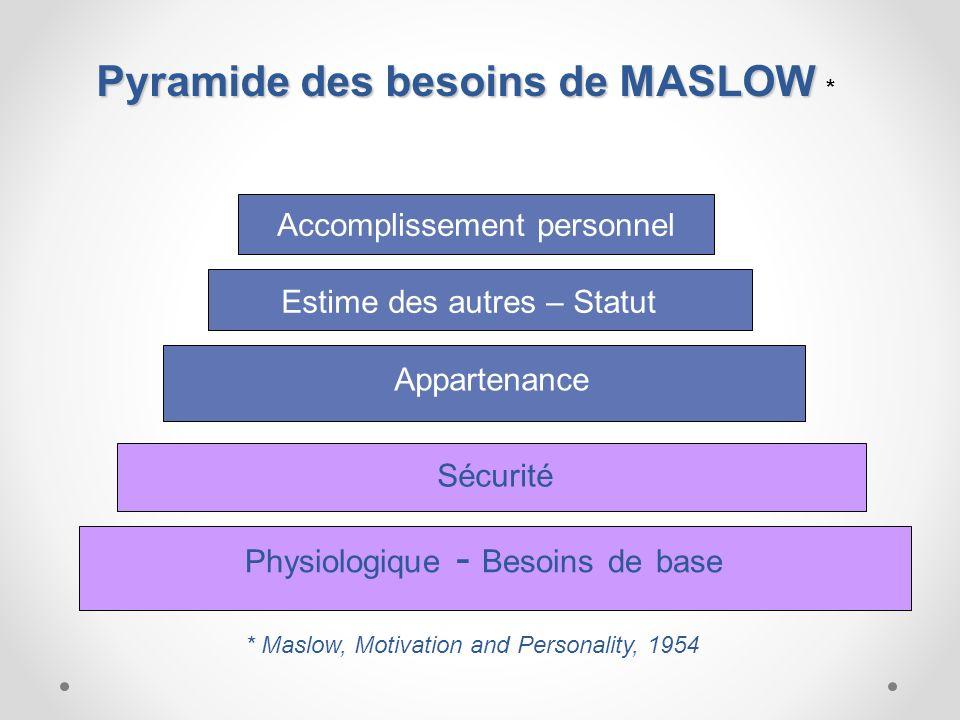 * Maslow, Motivation and Personality, 1954 Physiologique - Besoins de base Sécurité Appartenance Estime des autres – Statut Accomplissement personnel