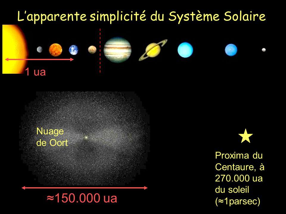 1 ua 150.000 ua Proxima du Centaure, à 270.000 ua du soleil (1parsec) Nuage de Oort Lapparente simplicité du Système Solaire