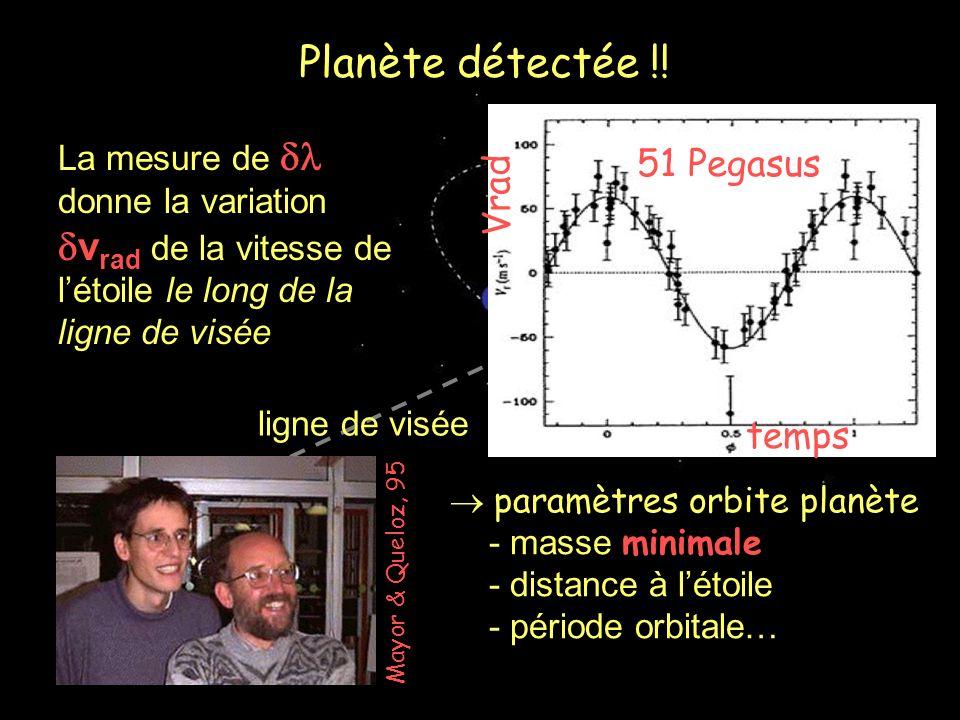 ligne de visée La mesure de donne la variation v rad de la vitesse de létoile le long de la ligne de visée Planète détectée !! Mayor & Queloz, 95 para