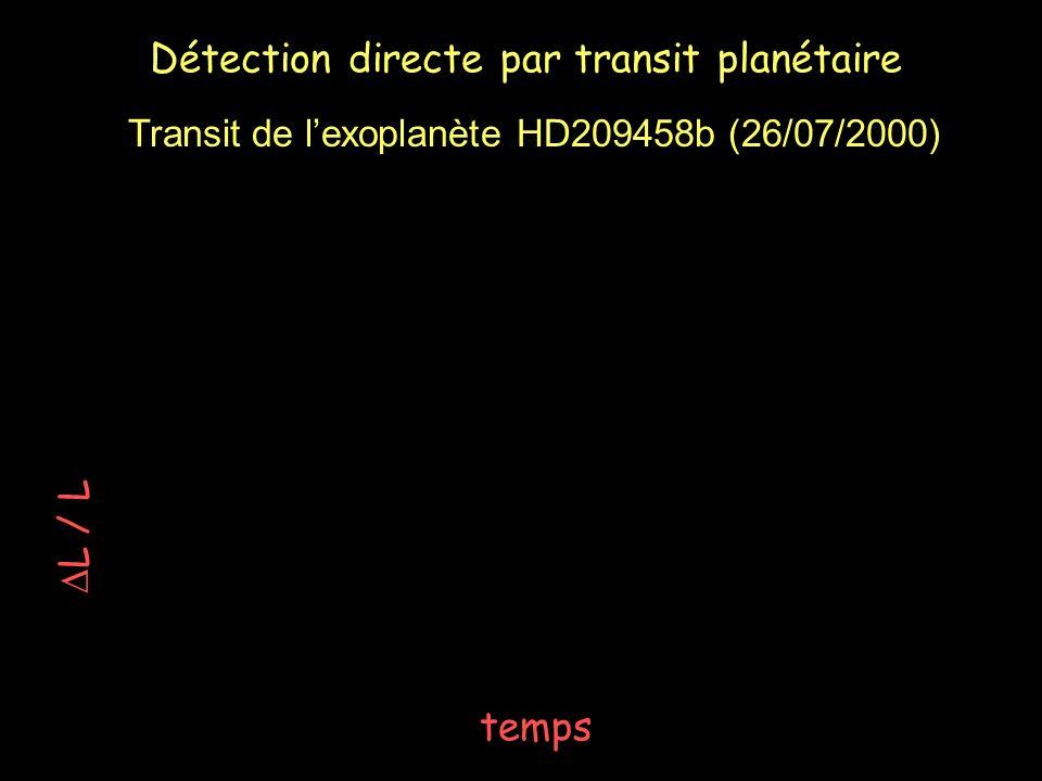 Détection directe par transit planétaire temps L / L Transit de lexoplanète HD209458b (26/07/2000)