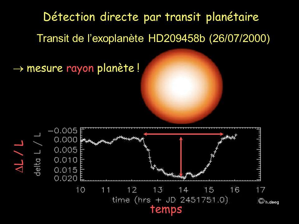 Détection directe par transit planétaire temps L / L mesure rayon planète ! Transit de lexoplanète HD209458b (26/07/2000)