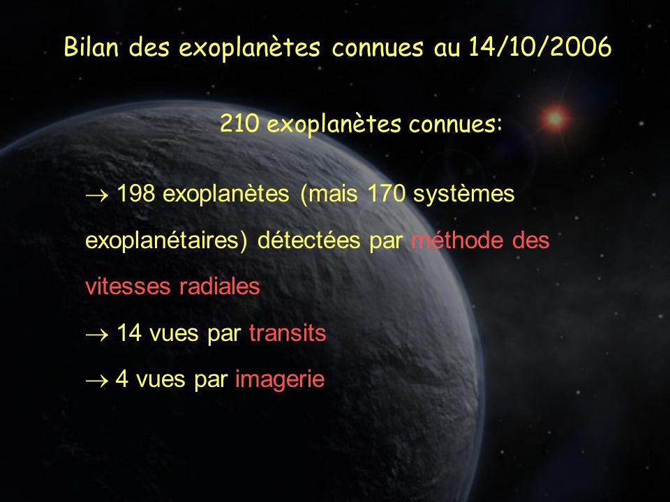 Bilan des exoplanètes connues au 14/10/2006 210 exoplanètes connues: 198 exoplanètes (mais 170 systèmes exoplanétaires) détectées par méthode des vitesses radiales 14 vues par transits 4 vues par imagerie