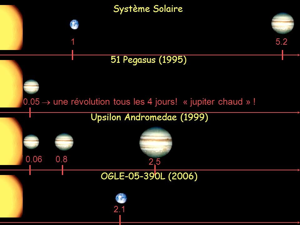 0.06 Upsilon Andromedae (1999) 0.8 2.5 Système Solaire 5.21 51 Pegasus (1995) 0.05 une révolution tous les 4 jours! « jupiter chaud » ! OGLE-05-390L (