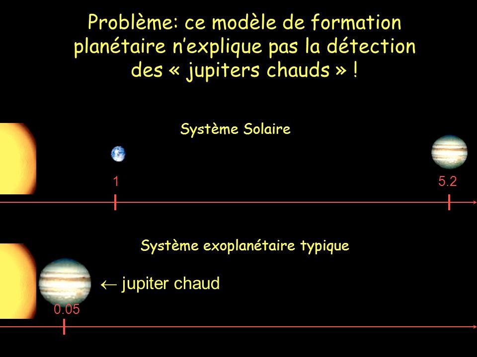 Système Solaire 15.2 Système exoplanétaire typique 0.05 Problème: ce modèle de formation planétaire nexplique pas la détection des « jupiters chauds »