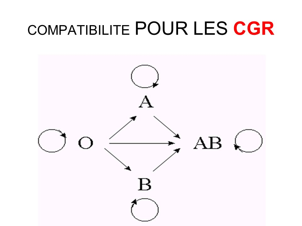 COMPATIBILITE POUR LES CGR