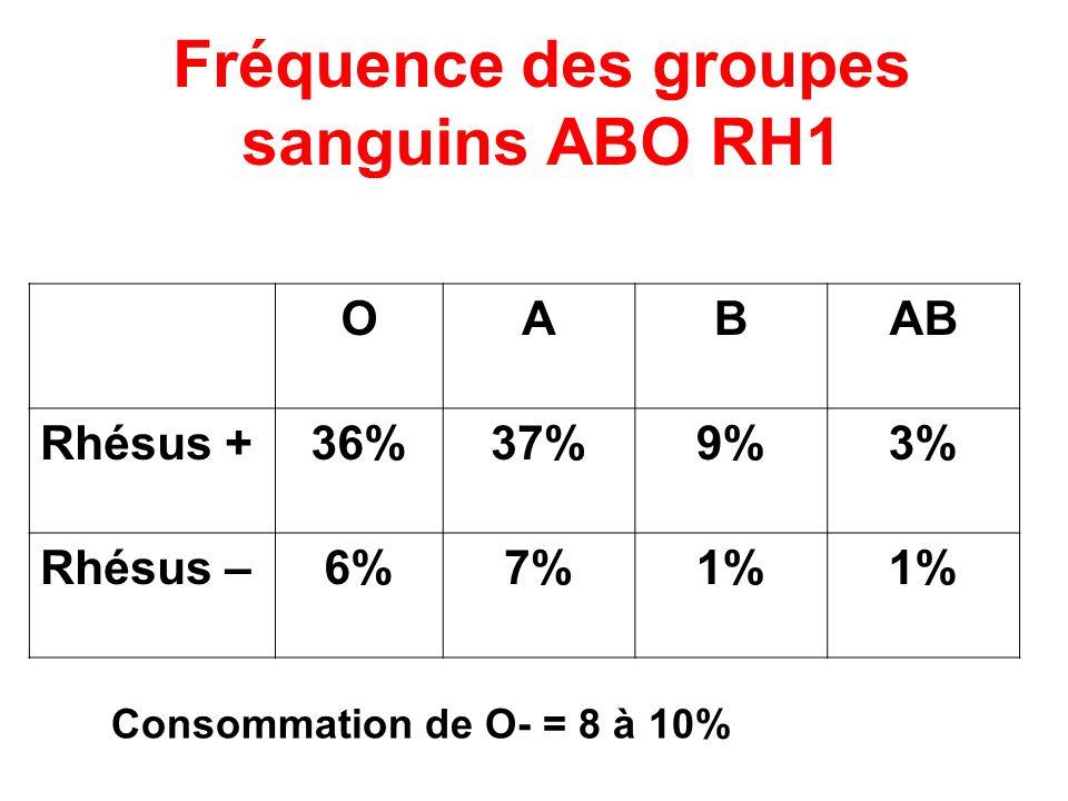 Fréquence des groupes sanguins ABO RH1 OABAB Rhésus +36%37%9%3% Rhésus –6%7%1% Consommation de O- = 8 à 10%