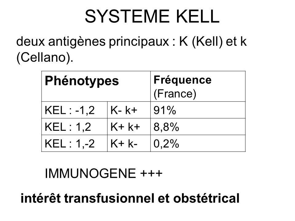 SYSTEME KELL Phénotypes Fréquence (France) KEL : -1,2K- k+91% KEL : 1,2K+ k+8,8% KEL : 1,-2K+ k-0,2% intérêt transfusionnel et obstétrical deux antigè