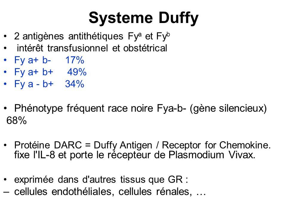 Systeme Duffy 2 antigènes antithétiques Fy a et Fy b intérêt transfusionnel et obstétrical Fy a+ b- 17% Fy a+ b+ 49% Fy a - b+ 34% Phénotype fréquent