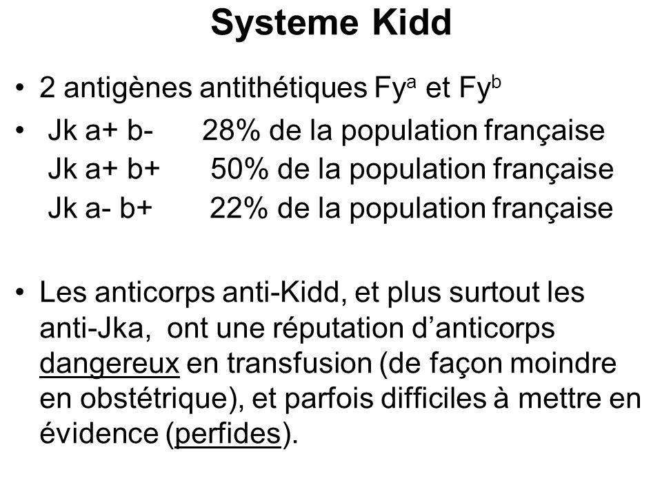 Systeme Kidd 2 antigènes antithétiques Fy a et Fy b Jk a+ b- 28% de la population française Jk a+ b+ 50% de la population française Jk a- b+ 22% de la