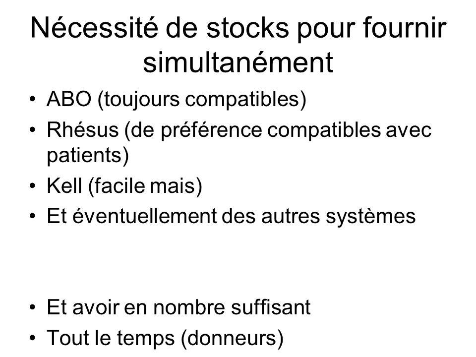 Nécessité de stocks pour fournir simultanément ABO (toujours compatibles) Rhésus (de préférence compatibles avec patients) Kell (facile mais) Et évent