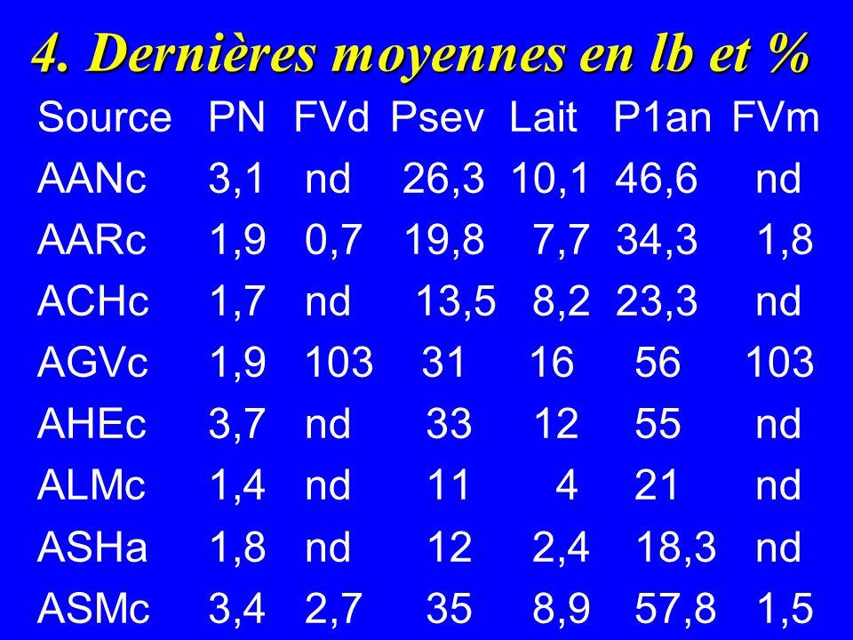 4. Dernières moyennes en lb et % SourcePNFVd Psev Lait P1an FVm AANc3,1 nd 26,3 10,1 46,6 nd AARc 1,9 0,7 19,8 7,7 34,3 1,8 ACHc1,7 nd 13,5 8,2 23,3 n