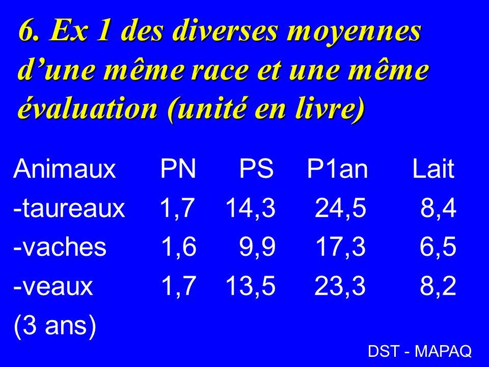 6. Ex 1 des diverses moyennes dune même race et une même évaluation (unité en livre) AnimauxPN PSP1an Lait -taureaux 1,7 14,3 24,5 8,4 -vaches1,6 9,9