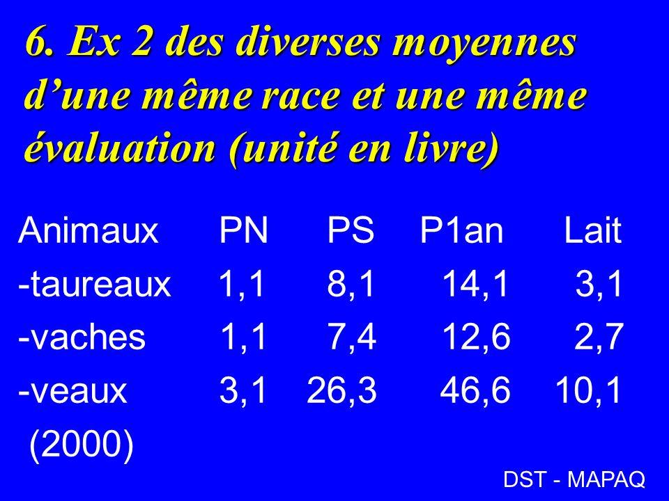 6. Ex 2 des diverses moyennes dune même race et une même évaluation (unité en livre) AnimauxPN PSP1an Lait -taureaux 1,1 8,1 14,1 3,1 -vaches1,1 7,4 1