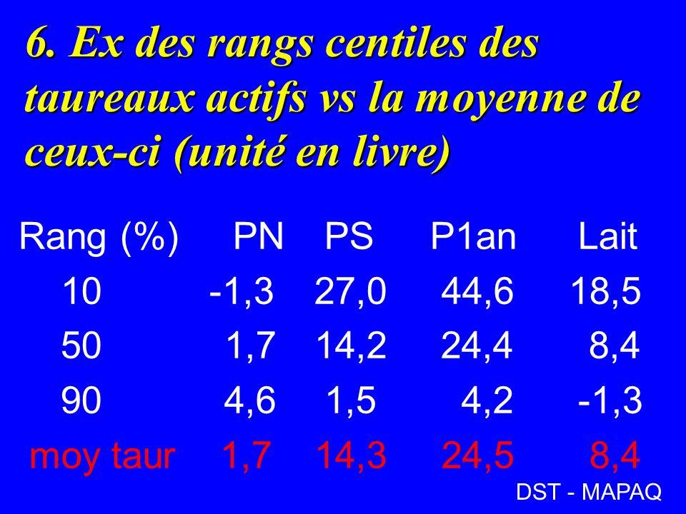 6. Ex des rangs centiles des taureaux actifs vs la moyenne de ceux-ci (unité en livre) Rang (%) PN PSP1an Lait 10 -1,3 27,0 44,6 18,5 501,7 14,2 24,4