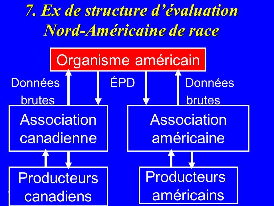 7. Ex de structure dévaluation Nord-Américaine de race Données ÉPD Données brutes brutes. Organisme américain Association américaine Association canad