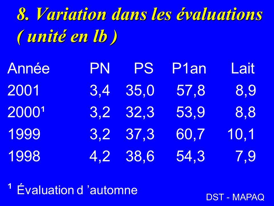 8. Variation dans les évaluations ( unité en lb ) AnnéePN PSP1an Lait 20013,4 35,0 57,8 8,9 2000¹3,2 32,3 53,9 8,8 19993,2 37,3 60,710,1 19984,2 38,6