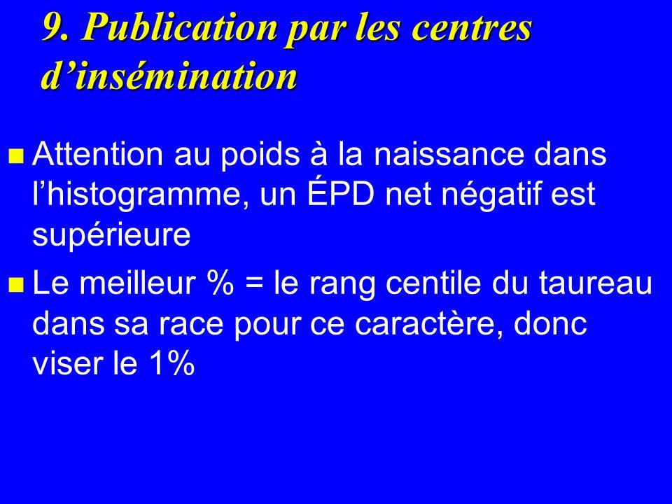 9. Publication par les centres dinsémination n Attention au poids à la naissance dans lhistogramme, un ÉPD net négatif est supérieure n Le meilleur %