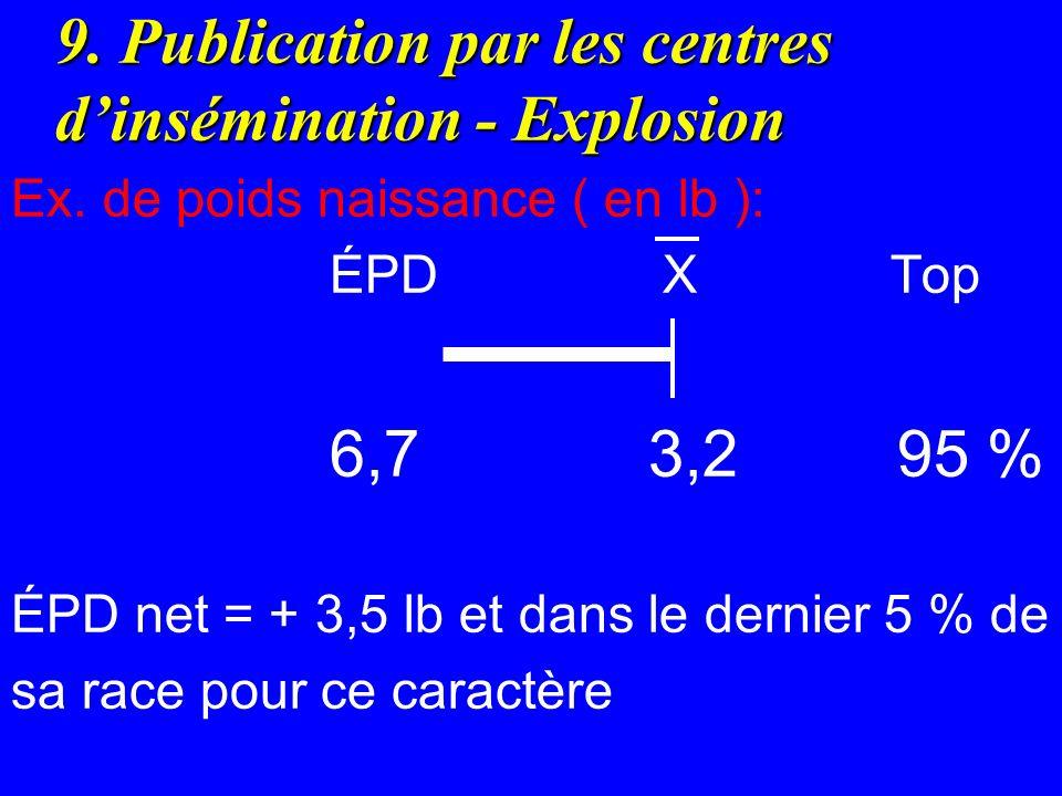 9. Publication par les centres dinsémination - Explosion Ex. de poids naissance ( en lb ): ÉPD X Top 6,73,2 95 % ÉPD net = + 3,5 lb et dans le dernier